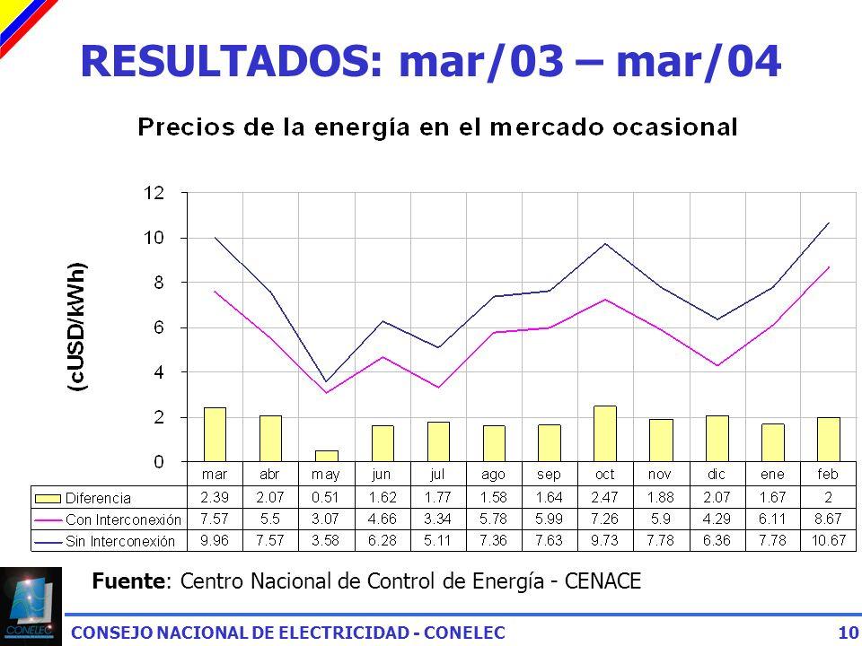 CONSEJO NACIONAL DE ELECTRICIDAD - CONELEC10 RESULTADOS: mar/03 – mar/04 Fuente: Centro Nacional de Control de Energía - CENACE
