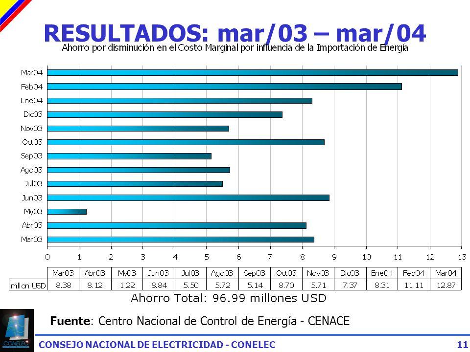 CONSEJO NACIONAL DE ELECTRICIDAD - CONELEC11 RESULTADOS: mar/03 – mar/04 Fuente: Centro Nacional de Control de Energía - CENACE