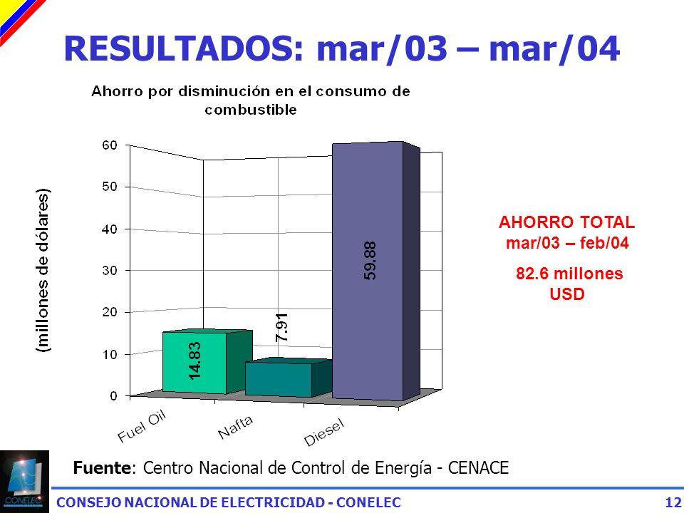 CONSEJO NACIONAL DE ELECTRICIDAD - CONELEC12 RESULTADOS: mar/03 – mar/04 Fuente: Centro Nacional de Control de Energía - CENACE AHORRO TOTAL mar/03 – feb/04 82.6 millones USD