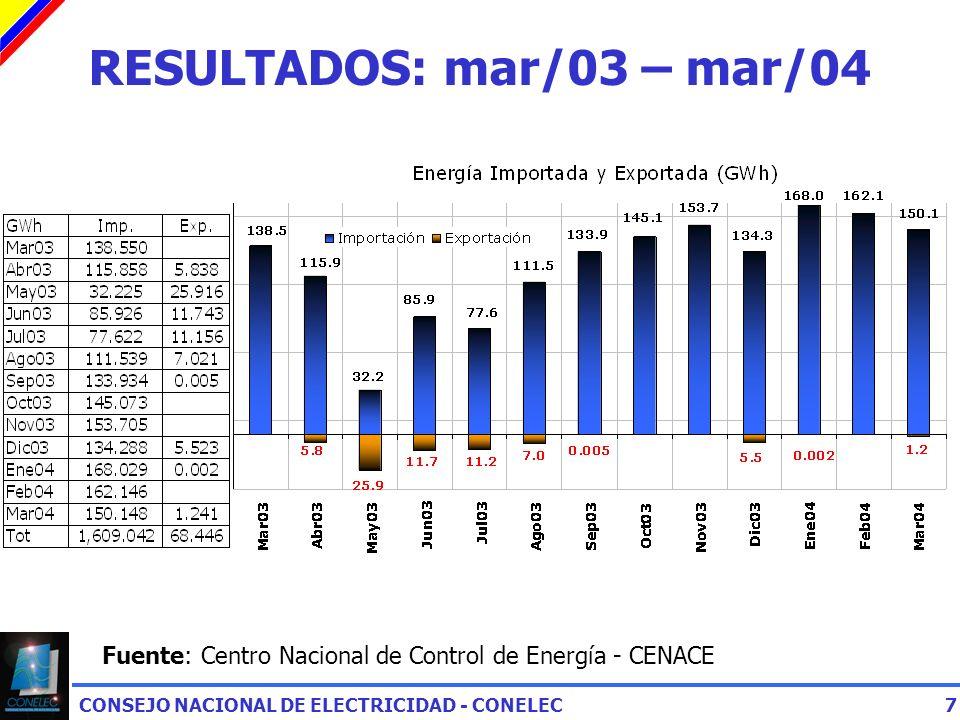 CONSEJO NACIONAL DE ELECTRICIDAD - CONELEC7 RESULTADOS: mar/03 – mar/04 Fuente: Centro Nacional de Control de Energía - CENACE