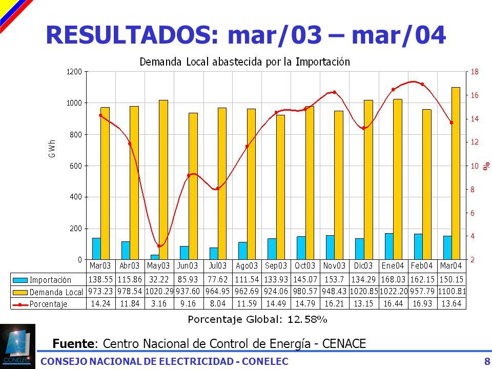 CONSEJO NACIONAL DE ELECTRICIDAD - CONELEC8 RESULTADOS: mar/03 – mar/04 Fuente: Centro Nacional de Control de Energía - CENACE