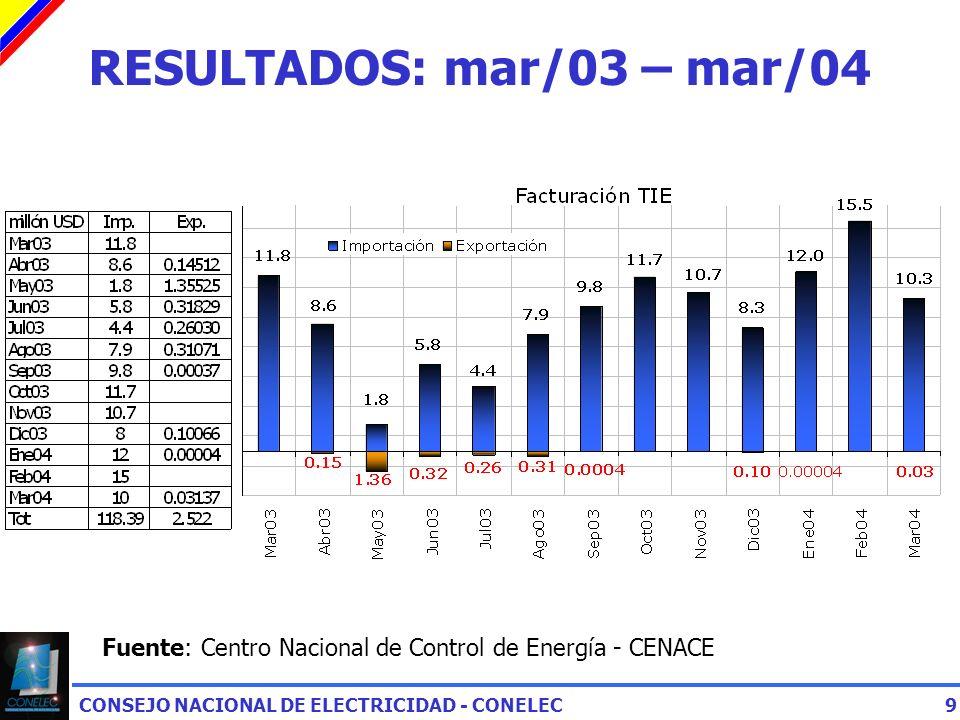 CONSEJO NACIONAL DE ELECTRICIDAD - CONELEC9 RESULTADOS: mar/03 – mar/04 Fuente: Centro Nacional de Control de Energía - CENACE