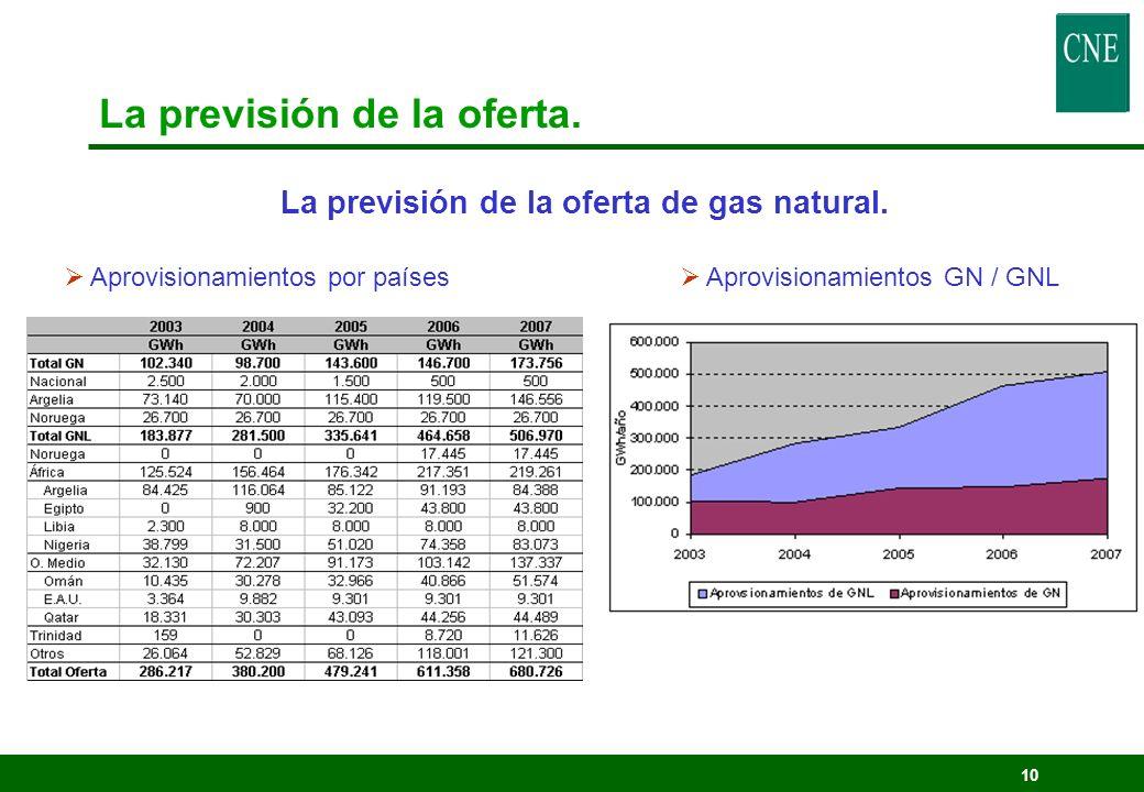 10 La previsión de la oferta. La previsión de la oferta de gas natural. Aprovisionamientos por países Aprovisionamientos GN / GNL