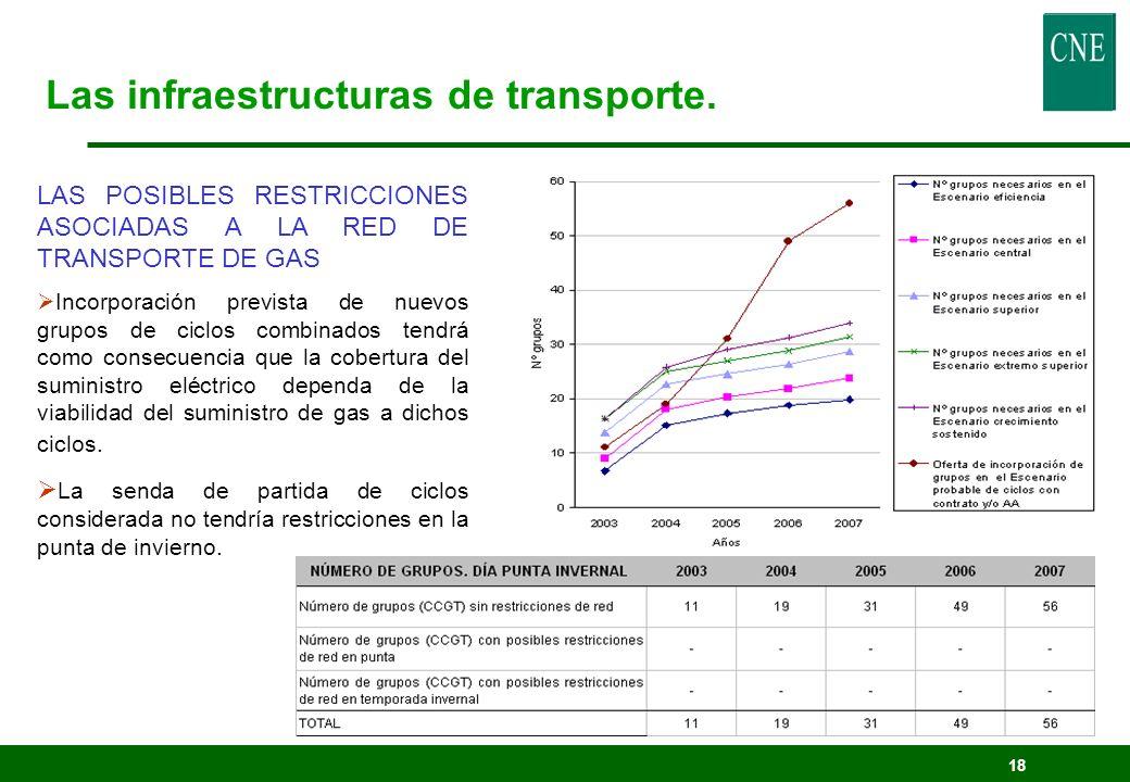 18 Las infraestructuras de transporte. LAS POSIBLES RESTRICCIONES ASOCIADAS A LA RED DE TRANSPORTE DE GAS Incorporación prevista de nuevos grupos de c