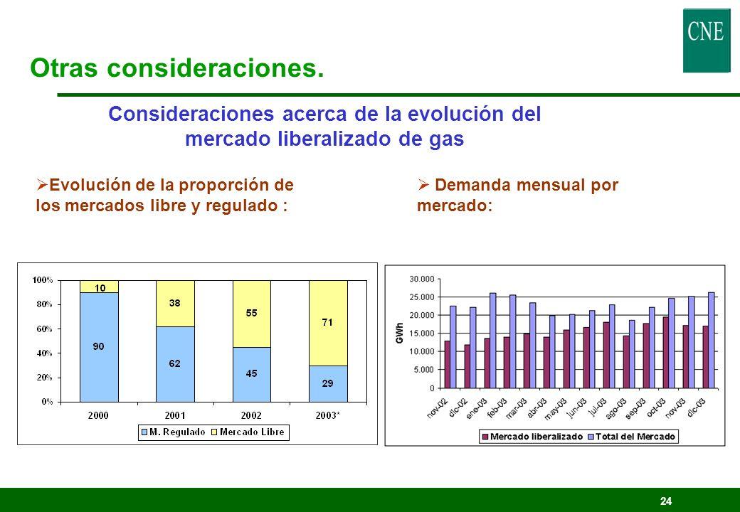 24 Consideraciones acerca de la evolución del mercado liberalizado de gas Evolución de la proporción de los mercados libre y regulado : Otras consider