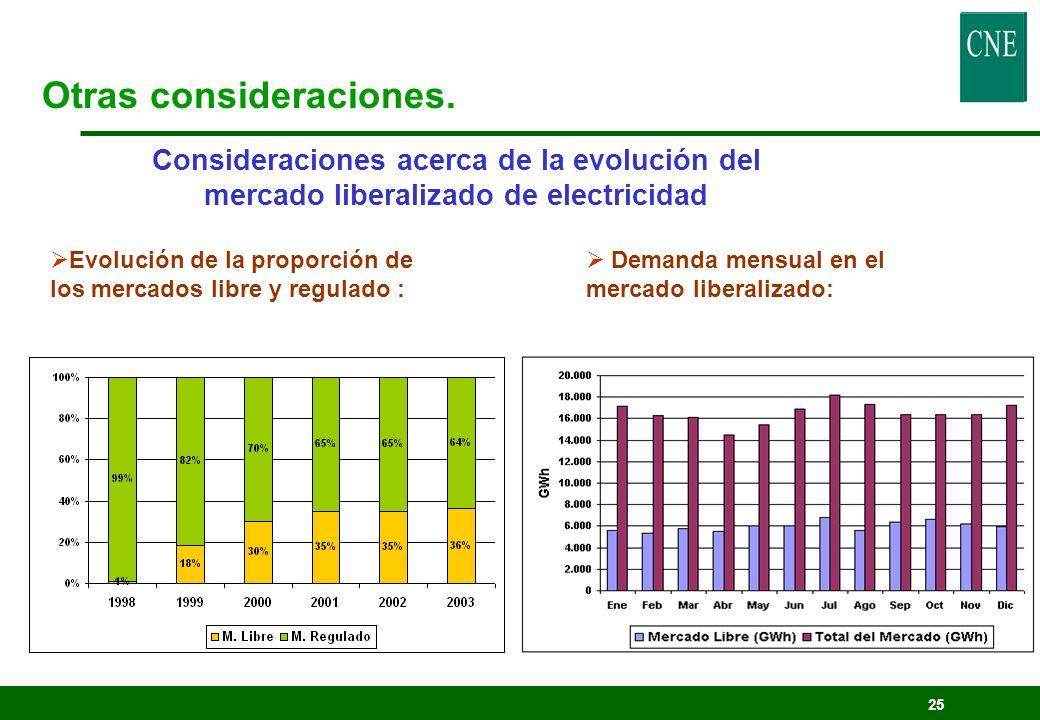 25 Consideraciones acerca de la evolución del mercado liberalizado de electricidad Evolución de la proporción de los mercados libre y regulado : Otras