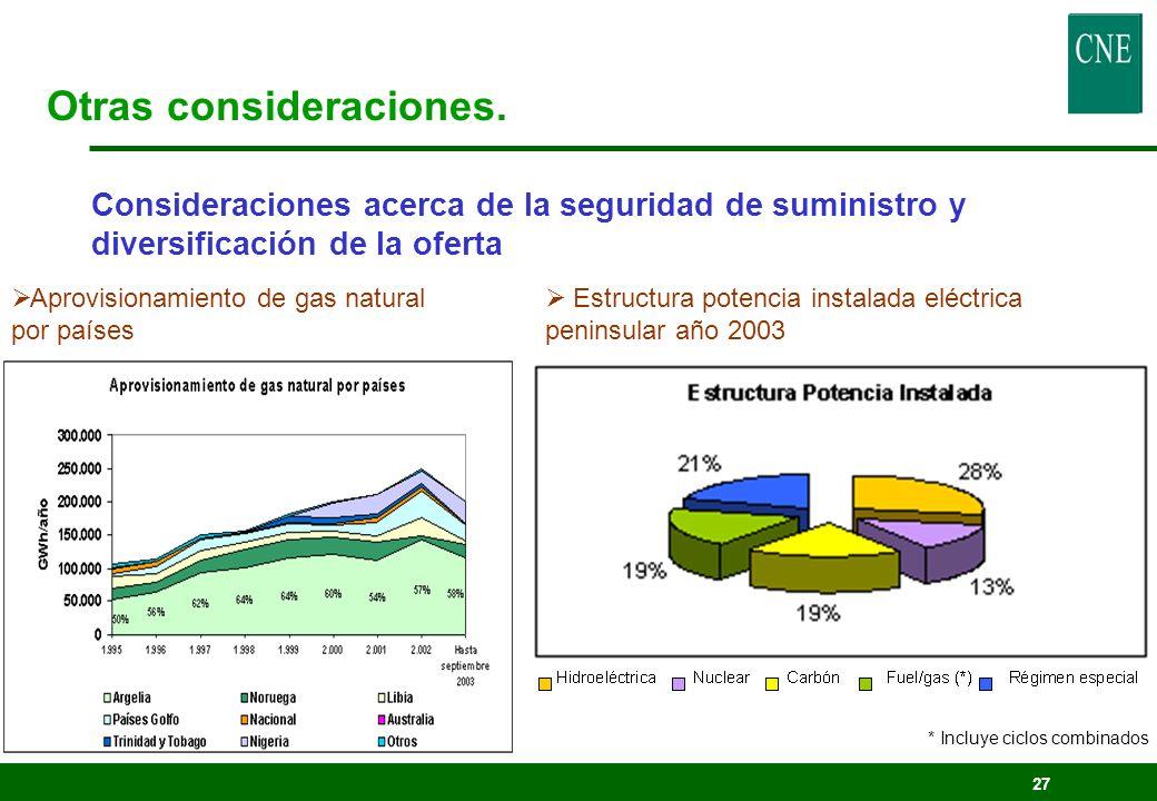 27 Consideraciones acerca de la seguridad de suministro y diversificación de la oferta Aprovisionamiento de gas natural por países Estructura potencia