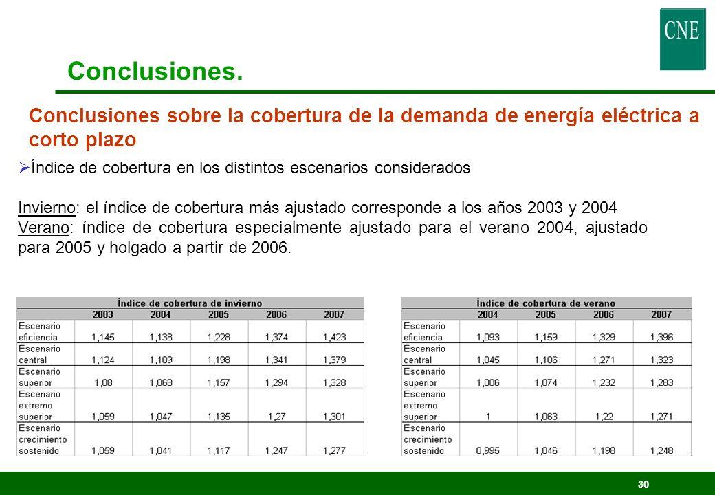 30 Conclusiones sobre la cobertura de la demanda de energía eléctrica a corto plazo Conclusiones. Índice de cobertura en los distintos escenarios cons