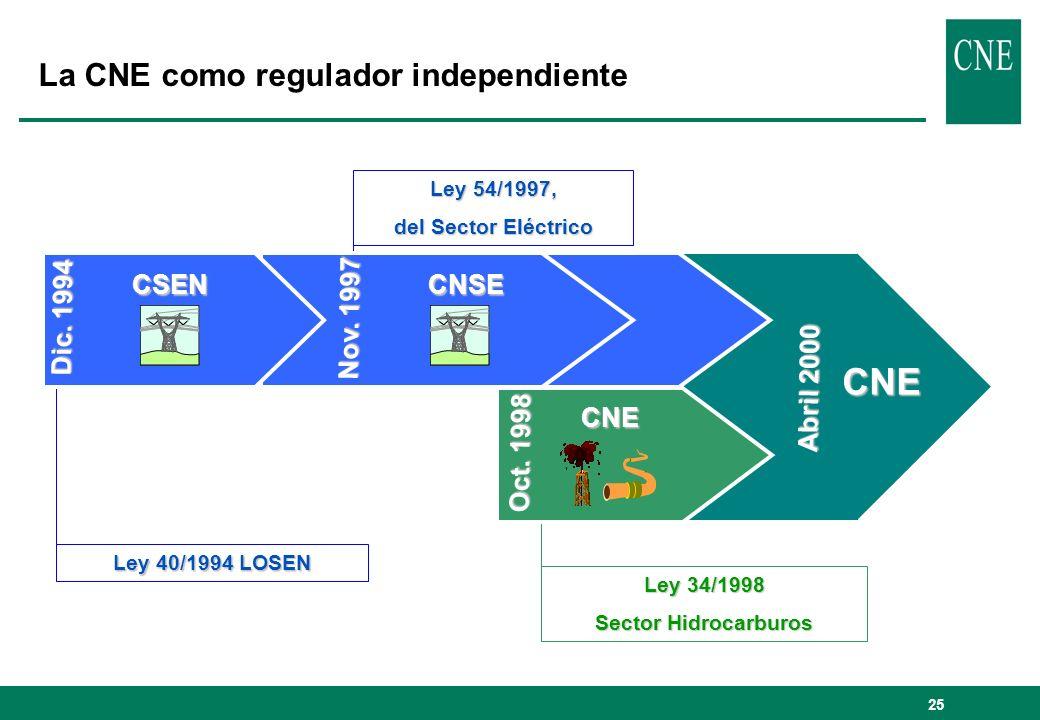 25 La CNE como regulador independiente Abril 2000 CNE Ley 54/1997, del Sector Eléctrico Ley 34/1998 Sector Hidrocarburos Nov. 1997 CNSE Ley 40/1994 LO