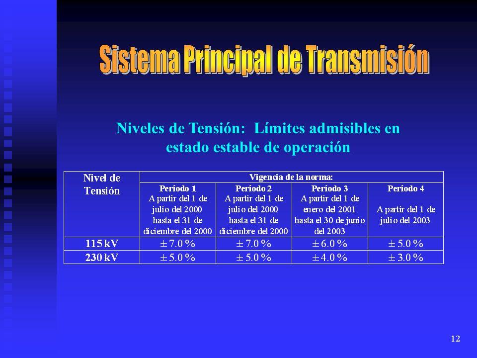 12 Niveles de Tensión: Límites admisibles en estado estable de operación