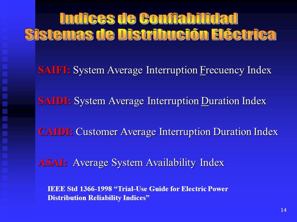 14 SAIFI: System Average Interruption Frecuency Index SAIDI: System Average Interruption Duration Index CAIDI: Customer Average Interruption Duration