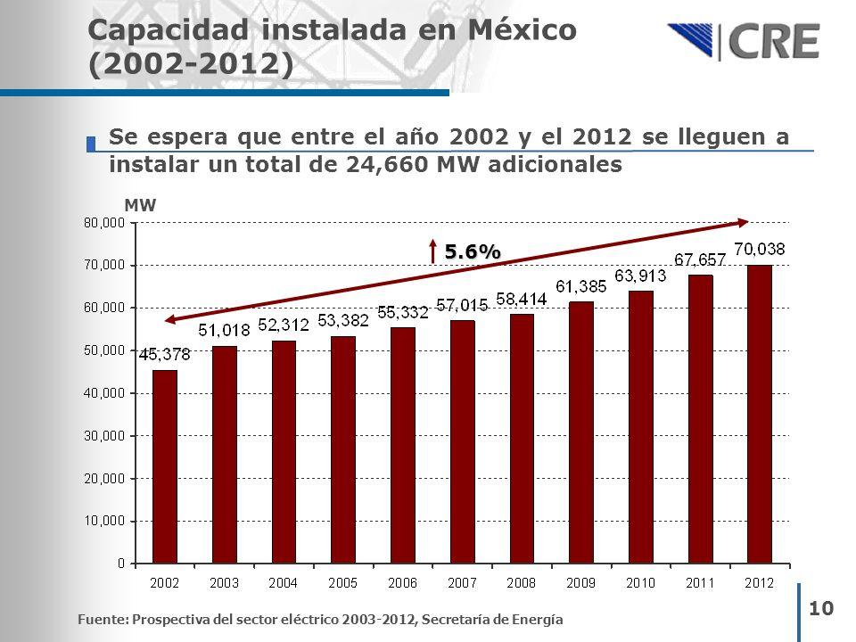 10 Se espera que entre el año 2002 y el 2012 se lleguen a instalar un total de 24,660 MW adicionales Capacidad instalada en México (2002-2012) Fuente:
