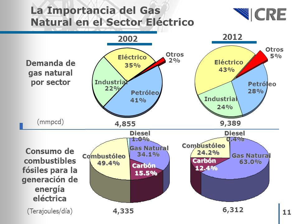11 La Importancia del Gas Natural en el Sector Eléctrico Diesel 1.0% Gas Natural 34.1% 2002 2012 Demanda de gas natural por sector (mmpcd) Consumo de