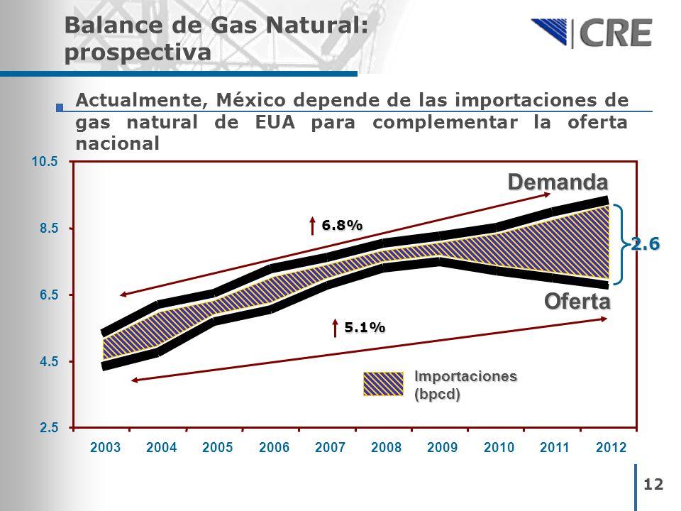 12 Balance de Gas Natural: prospectiva Actualmente, México depende de las importaciones de gas natural de EUA para complementar la oferta nacional Imp