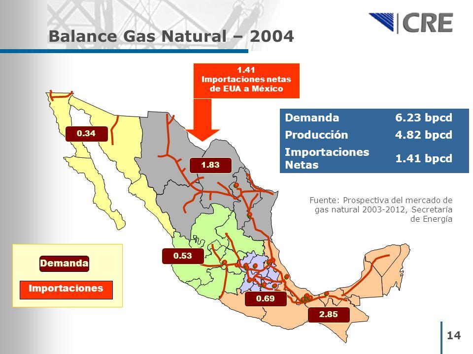 14 Balance Gas Natural – 2004 0.34 1.83 2.85 0.69 1.41 Importaciones netas de EUA a México Demanda Importaciones 0.53 Fuente: Prospectiva del mercado
