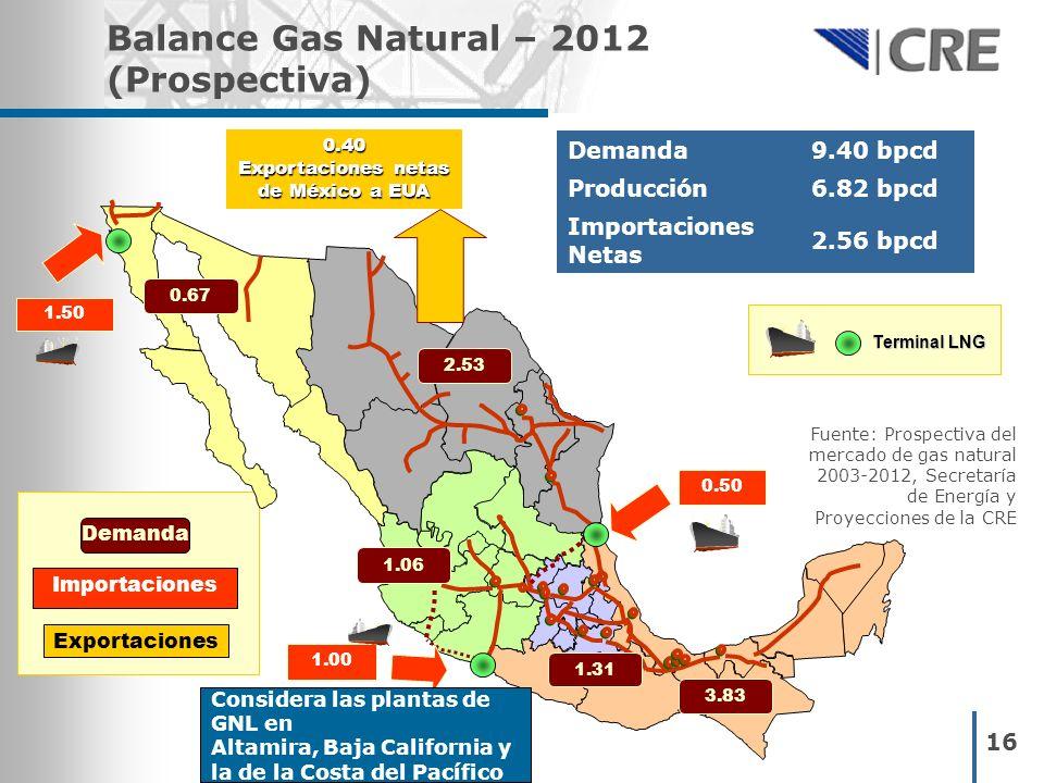 16 Balance Gas Natural – 2012 (Prospectiva) 0.67 2.53 1.31 0.50 1.06 1.50 1.00 Terminal LNG 3.83 Considera las plantas de GNL en Altamira, Baja Califo