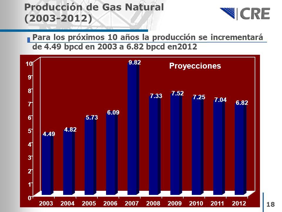 Para los próximos 10 años la producción se incrementará de 4.49 bpcd en 2003 a 6.82 bpcd en2012 Producción de Gas Natural (2003-2012) 18 4.49 4.82 5.7