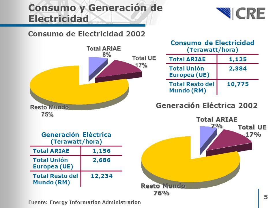 5 Consumo y Generación de Electricidad Total ARIAE 8%8%8%8% Total UE 17%17%17%17% Resto Mundo 75% Consumo de Electricidad 2002 Total ARIAE 7%7%7%7% To