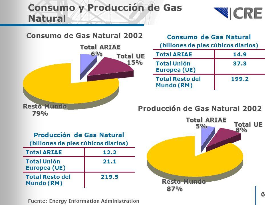 6 Consumo y Producción de Gas Natural Consumo de Gas Natural 2002 Consumo de Gas Natural (billones de pies cúbicos diarios) Total ARIAE14.9 Total Unió