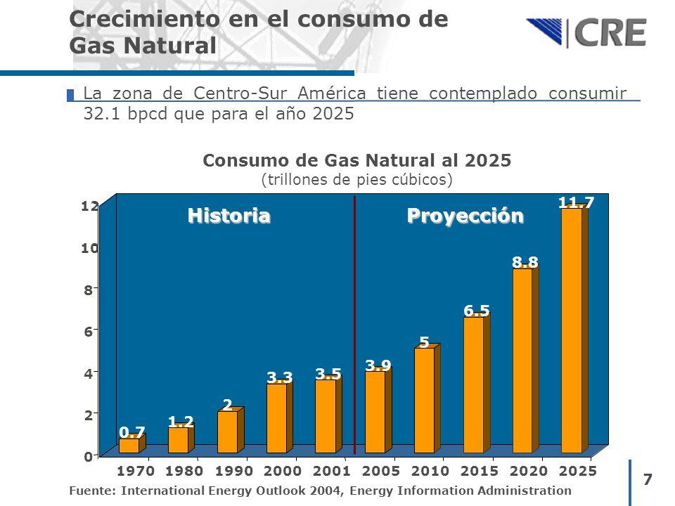 7 Crecimiento en el consumo de Gas Natural La zona de Centro-Sur América tiene contemplado consumir 32.1 bpcd que para el año 2025 0.7 1.2 2 3.3 3.5 3