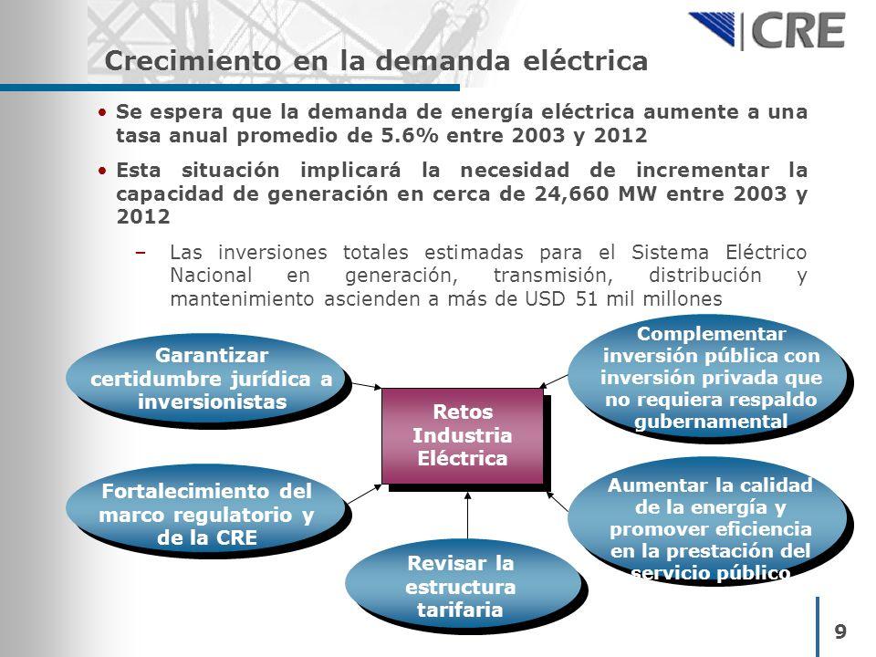 Crecimiento en la demanda eléctrica 9 Se espera que la demanda de energía eléctrica aumente a una tasa anual promedio de 5.6% entre 2003 y 2012 Esta s