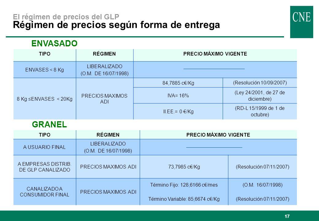 17 TIPORÉGIMENPRECIO MÁXIMO VIGENTE ENVASES < 8 Kg LIBERALIZADO (O.M. DE 16/07/1998) 8 Kg ENVASES < 20Kg PRECIOS MAXIMOS ADI 84,7885 c/Kg (Resolución