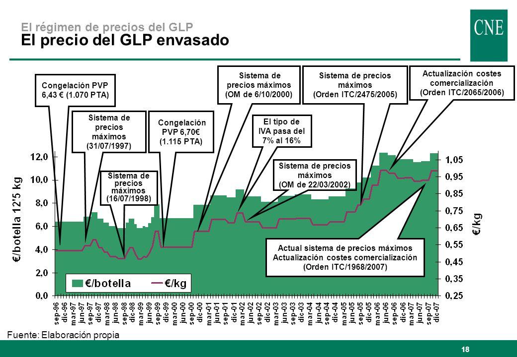 18 El régimen de precios del GLP El precio del GLP envasado Fuente: Elaboración propia Sistema de precios máximos (31/07/1997) Congelación PVP 6,70 (1