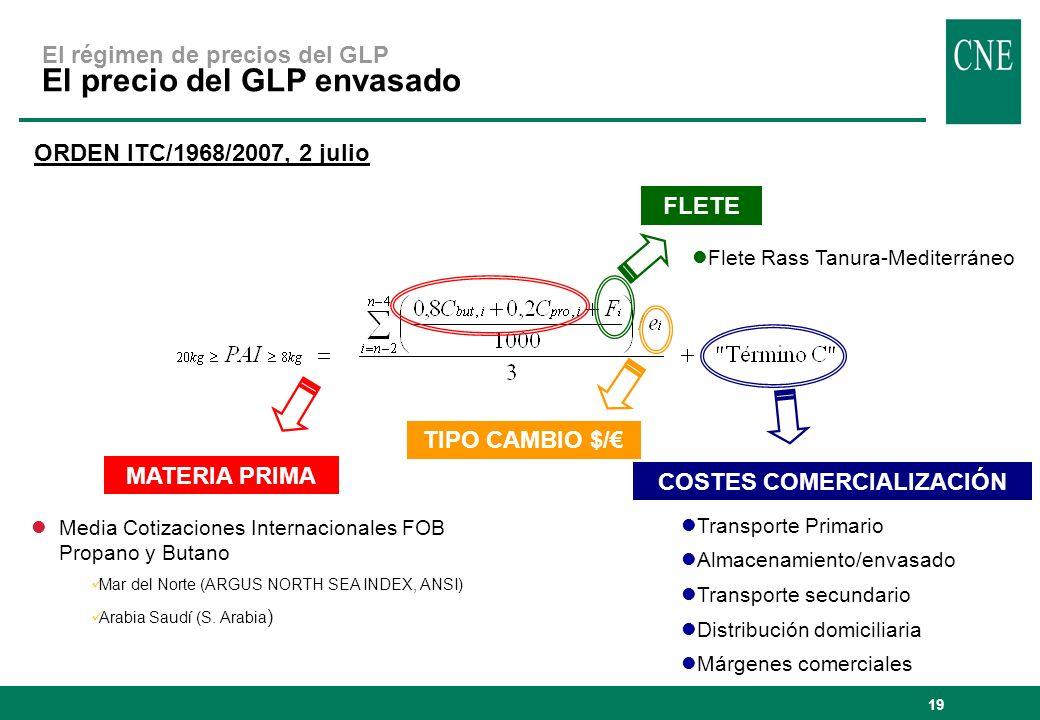 19 El régimen de precios del GLP El precio del GLP envasado ORDEN ITC/1968/2007, 2 julio MATERIA PRIMA lMedia Cotizaciones Internacionales FOB Propano
