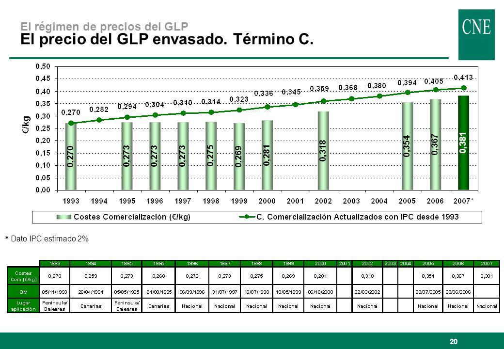 20 * Dato IPC estimado 2% El régimen de precios del GLP El precio del GLP envasado. Término C.