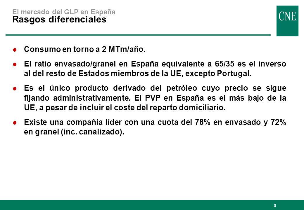 3 El mercado del GLP en España Rasgos diferenciales l Consumo en torno a 2 MTm/año. l El ratio envasado/granel en España equivalente a 65/35 es el inv
