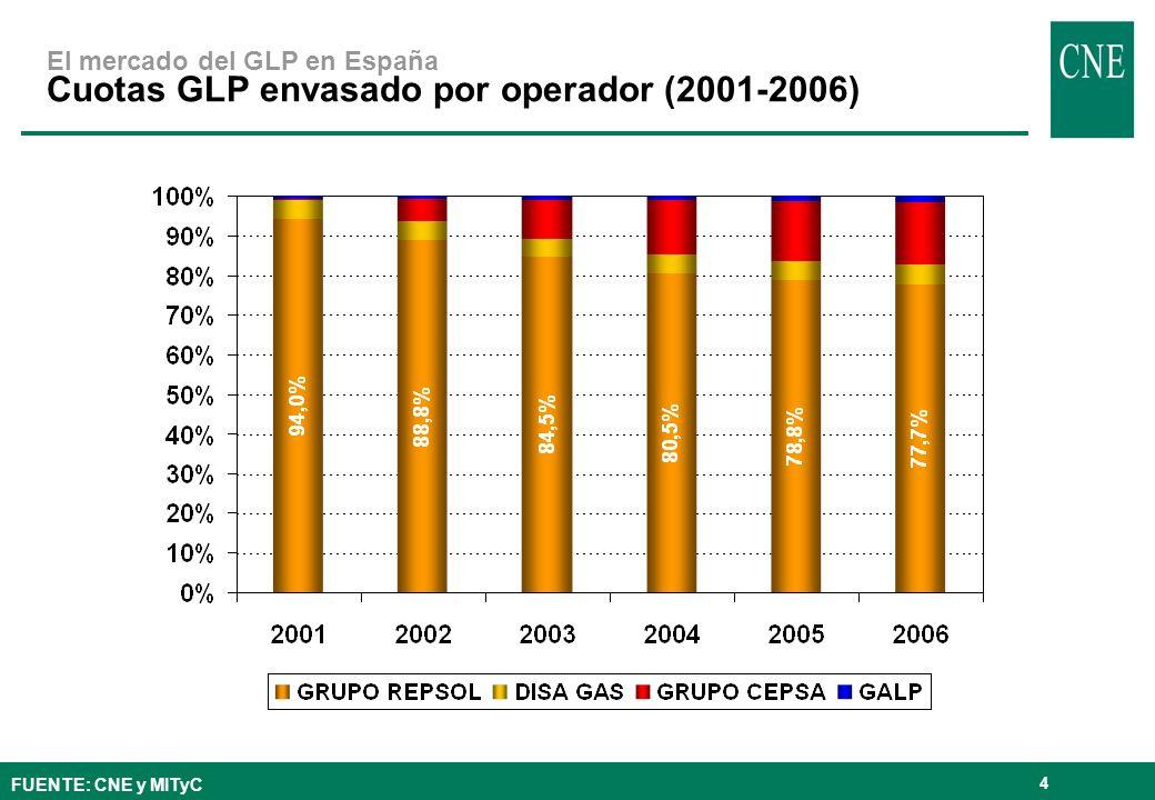 4 El mercado del GLP en España Cuotas GLP envasado por operador (2001-2006) FUENTE: CNE y MITyC