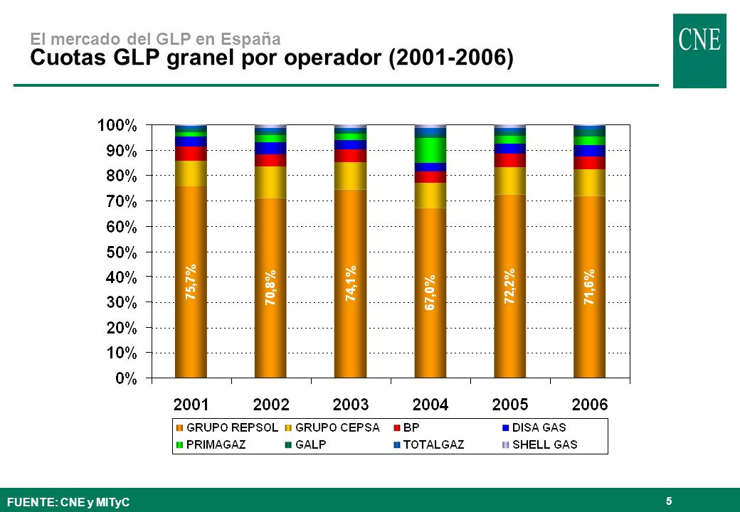 5 El mercado del GLP en España Cuotas GLP granel por operador (2001-2006) FUENTE: CNE y MITyC