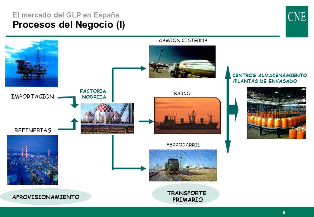 6 El mercado del GLP en España Procesos del Negocio (I) IMPORTACION REFINERIAS CENTROS ALMACENAMIENTO /PLANTAS DE ENVASADO CAMION CISTERNA BARCO FERRO
