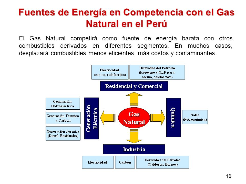 10 Fuentes de Energía en Competencia con el Gas Natural en el Perú El Gas Natural competirá como fuente de energía barata con otros combustibles deriv