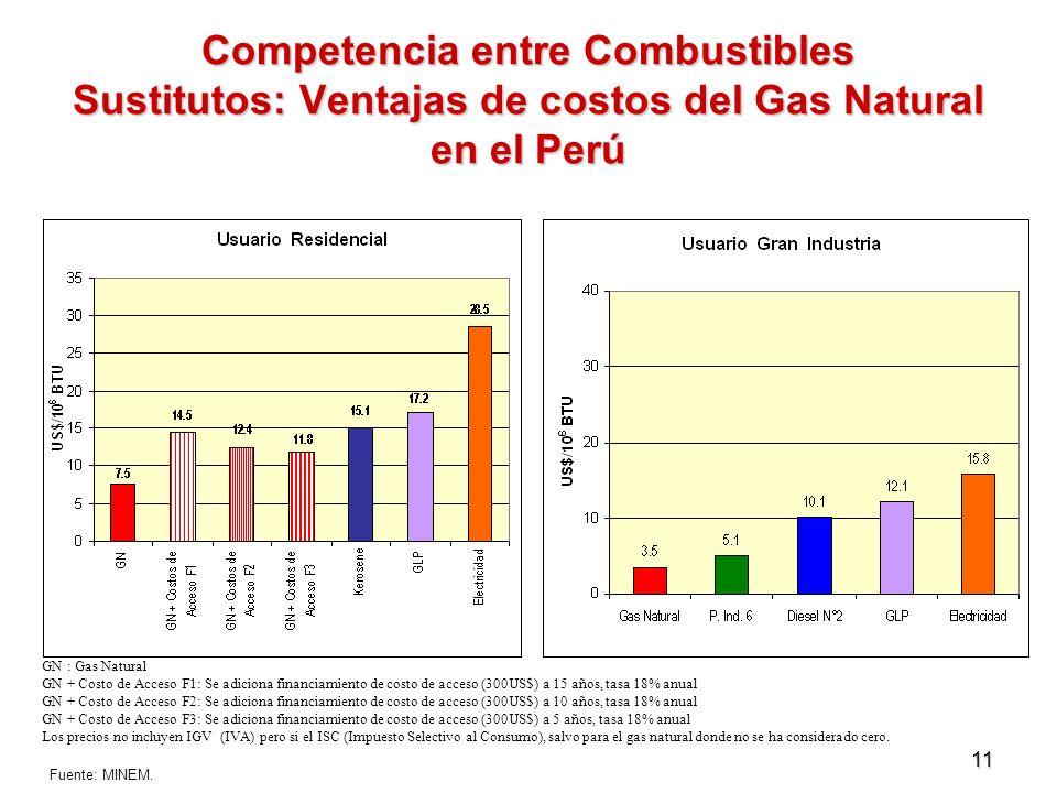 11 Competencia entre Combustibles Sustitutos: Ventajas de costos del Gas Natural en el Perú GN : Gas Natural GN + Costo de Acceso F1: Se adiciona fina