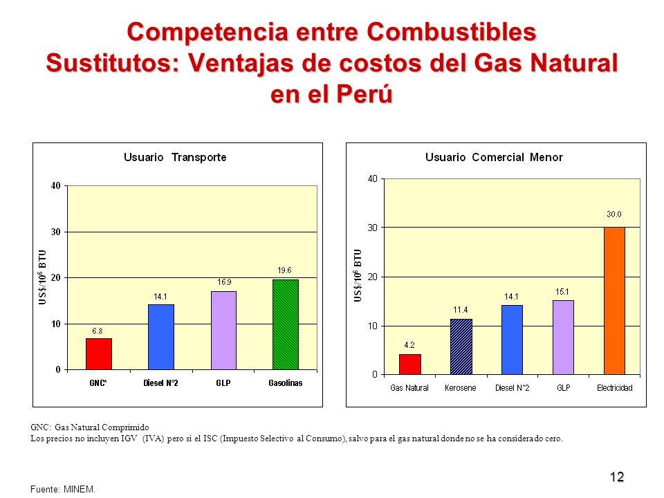 12 Competencia entre Combustibles Sustitutos: Ventajas de costos del Gas Natural en el Perú GNC: Gas Natural Comprimido Los precios no incluyen IGV (I