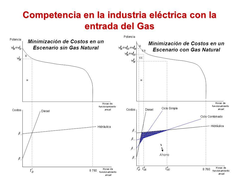 14 Competencia en la industria eléctrica con la entrada del Gas Minimización de Costos en un Escenario sin Gas Natural Minimización de Costos en un Es