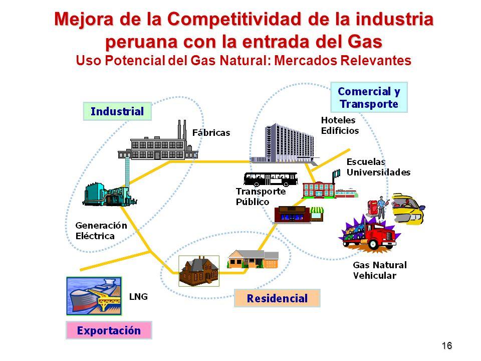 16 Mejora de la Competitividad de la industria peruana con la entrada del Gas Mejora de la Competitividad de la industria peruana con la entrada del G