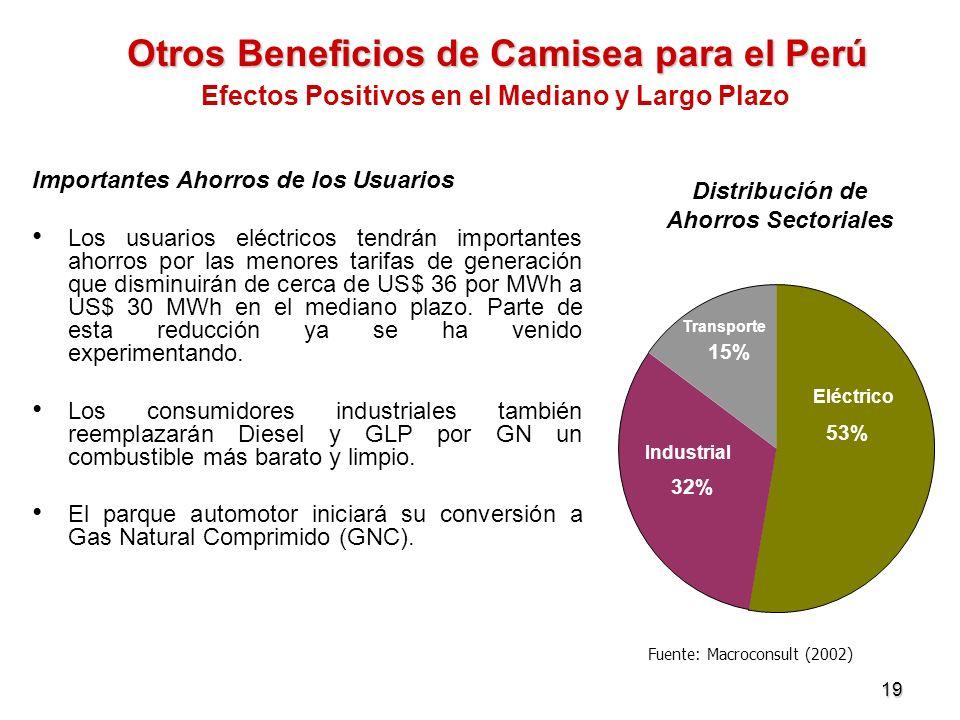 19 Otros Beneficios de Camisea para el Perú Importantes Ahorros de los Usuarios Los usuarios eléctricos tendrán importantes ahorros por las menores ta