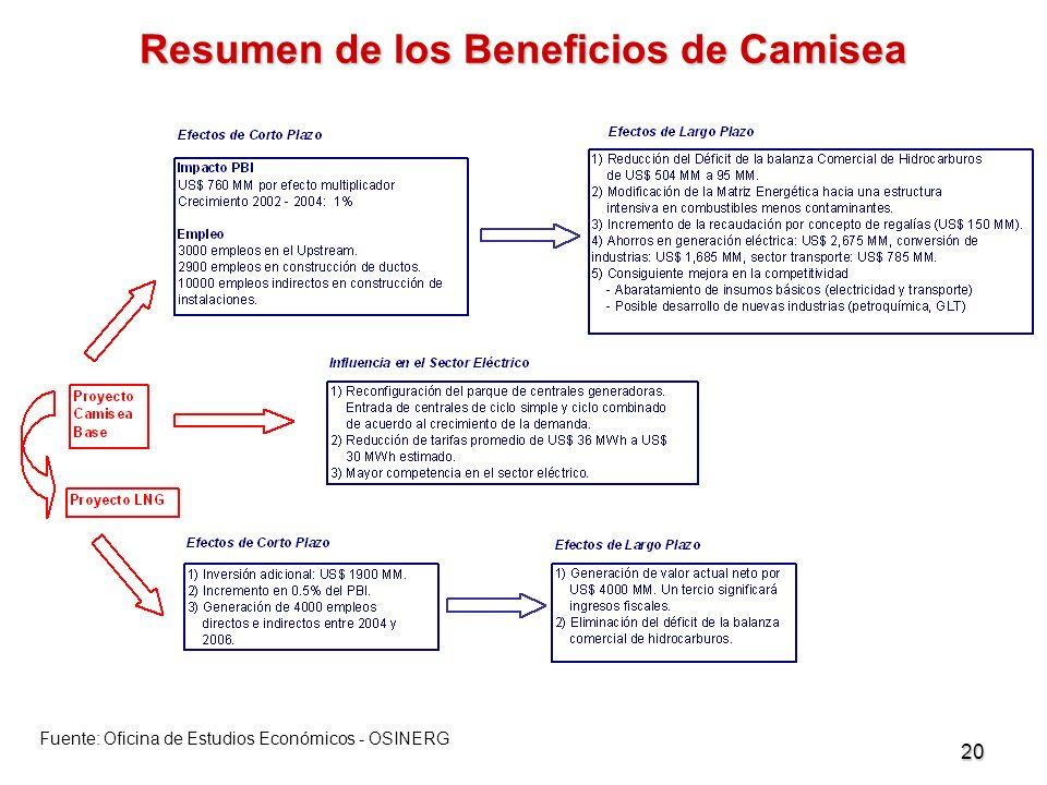 20 Resumen de los Beneficios de Camisea Efectos Positivos en Mediano y Largo Plazo: Fuente: Oficina de Estudios Económicos - OSINERG
