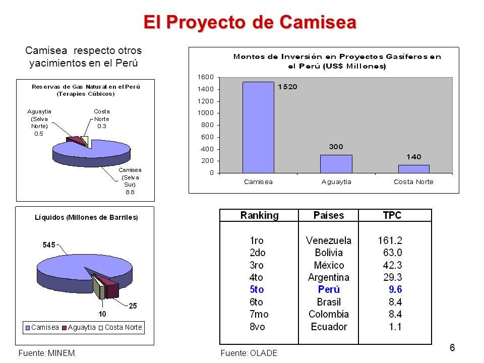 6 El Proyecto de Camisea Camisea respecto otros yacimientos en el Perú Fuente: MINEM.Fuente: OLADE