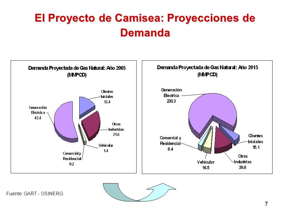 7 El Proyecto de Camisea: Proyecciones de Demanda Fuente: GART - OSINERG