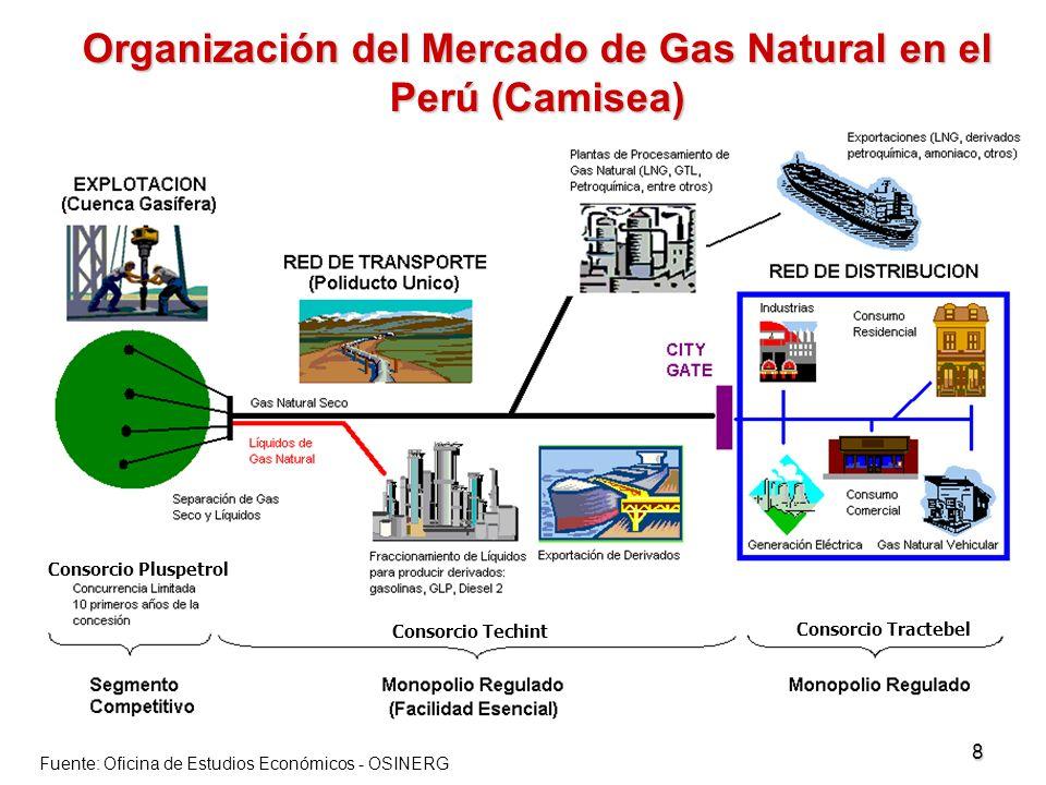 8 Organización del Mercado de Gas Natural en el Perú (Camisea) Fuente: Urbiztondo (2002) Fuente: Oficina de Estudios Económicos - OSINERG Consorcio Pl