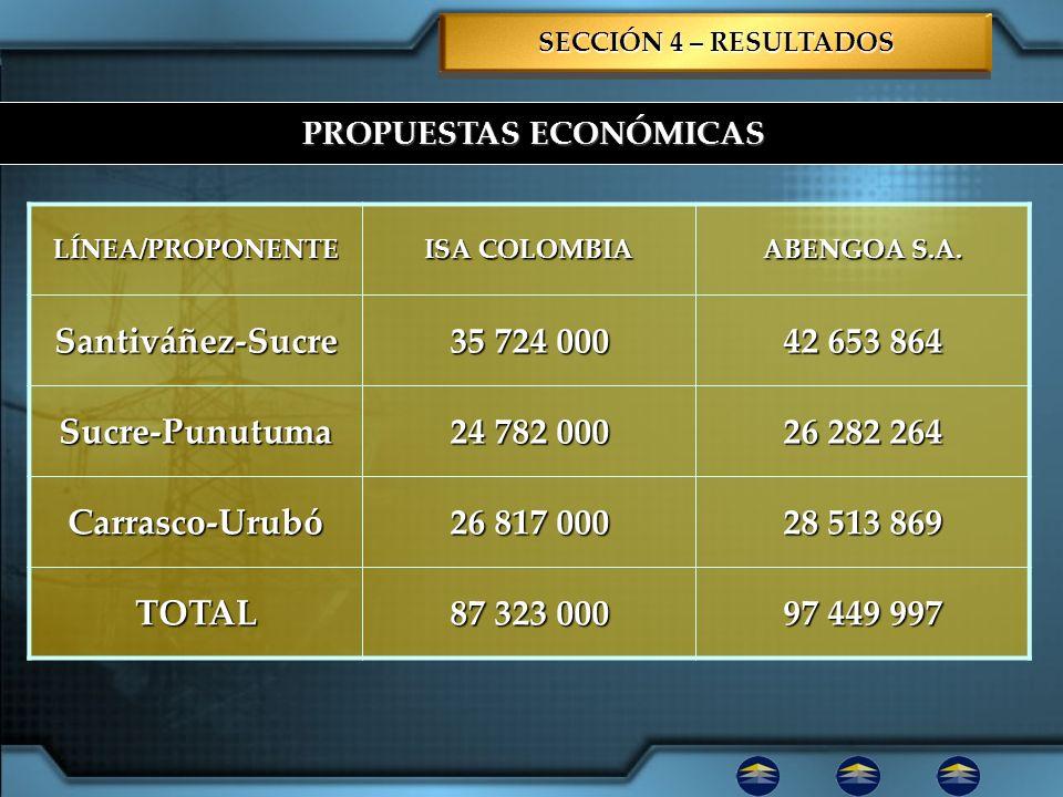 PROPUESTAS ECONÓMICAS SECCIÓN 4 – RESULTADOS LÍNEA/PROPONENTE ISA COLOMBIA ABENGOA S.A. Santiváñez-Sucre 35 724 000 42 653 864 Sucre-Punutuma 24 782 0
