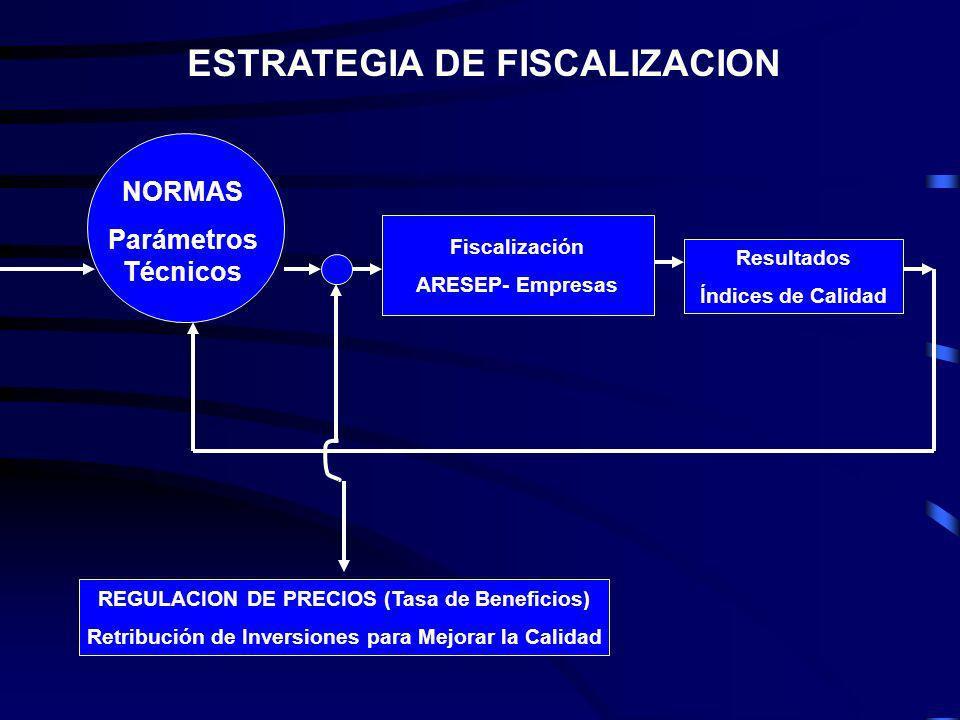 ESTRATEGIA DE FISCALIZACION REGULACION DE PRECIOS (Tasa de Beneficios) Retribución de Inversiones para Mejorar la Calidad Fiscalización ARESEP- Empresas NORMAS Parámetros Técnicos Resultados Índices de Calidad