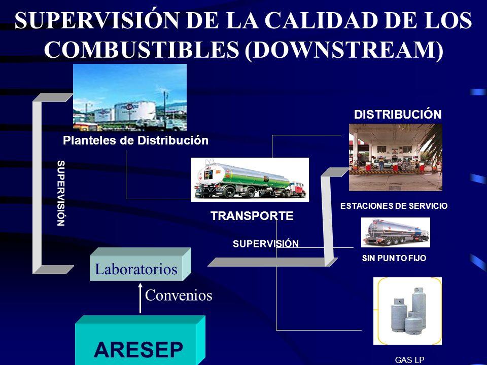 SUPERVISIÓN DE LA CALIDAD DE LOS COMBUSTIBLES PLANTELES DE DISTRIBUCION: - Auditorías mensuales en todos los planteles.