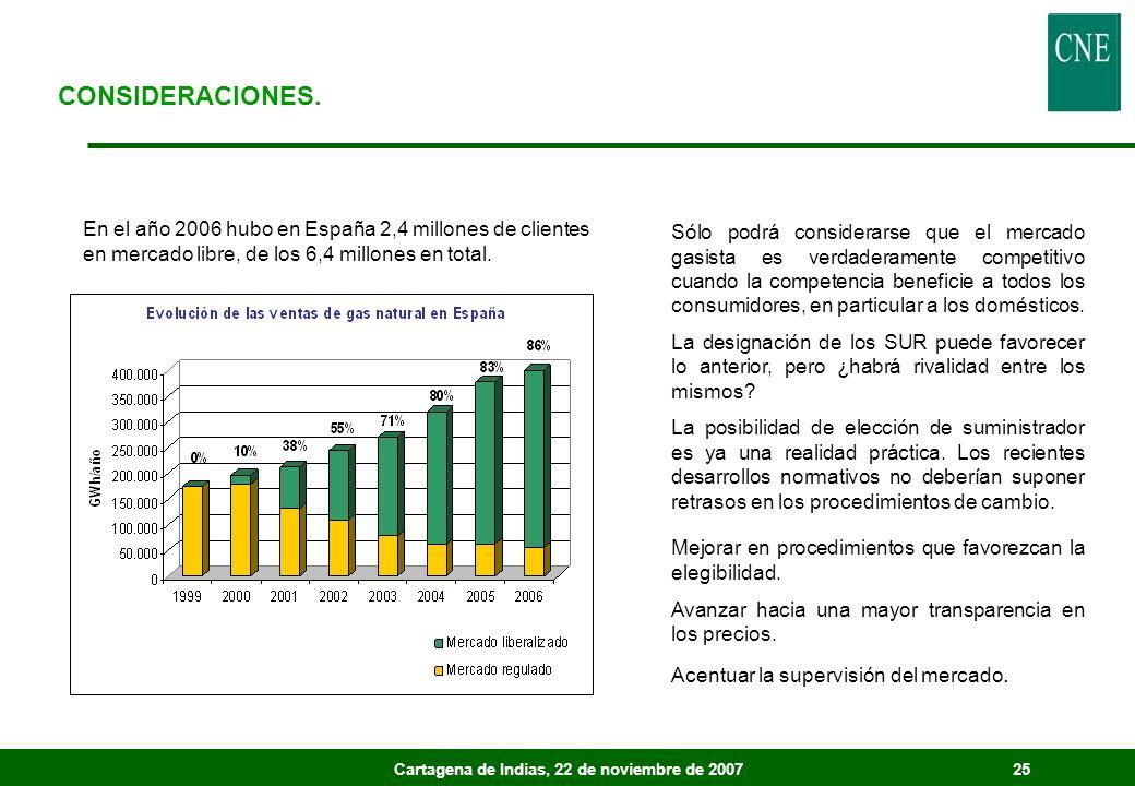 Cartagena de Indias, 22 de noviembre de 200725 CONSIDERACIONES. En el año 2006 hubo en España 2,4 millones de clientes en mercado libre, de los 6,4 mi