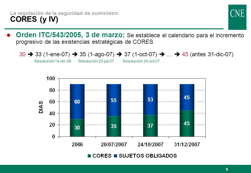 9 Orden ITC/543/2005, 3 de marzo: Se establece el calendario para el incremento progresivo de las existencias estratégicas de CORES 30 33 (1-ene-07) 35 (1-ago-07) 37 (1-oct-07) … 45 (antes 31-dic-07) Resolución 14-dic-06 Resolución 20-jul-07 Resolución 24-oct-07 La regulación de la seguridad de suministro CORES (y IV)