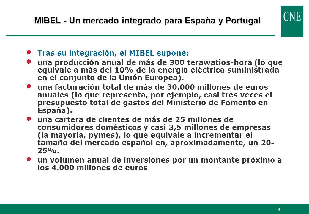 4 lTras su integración, el MIBEL supone: luna producción anual de más de 300 terawatios-hora (lo que equivale a más del 10% de la energía eléctrica su
