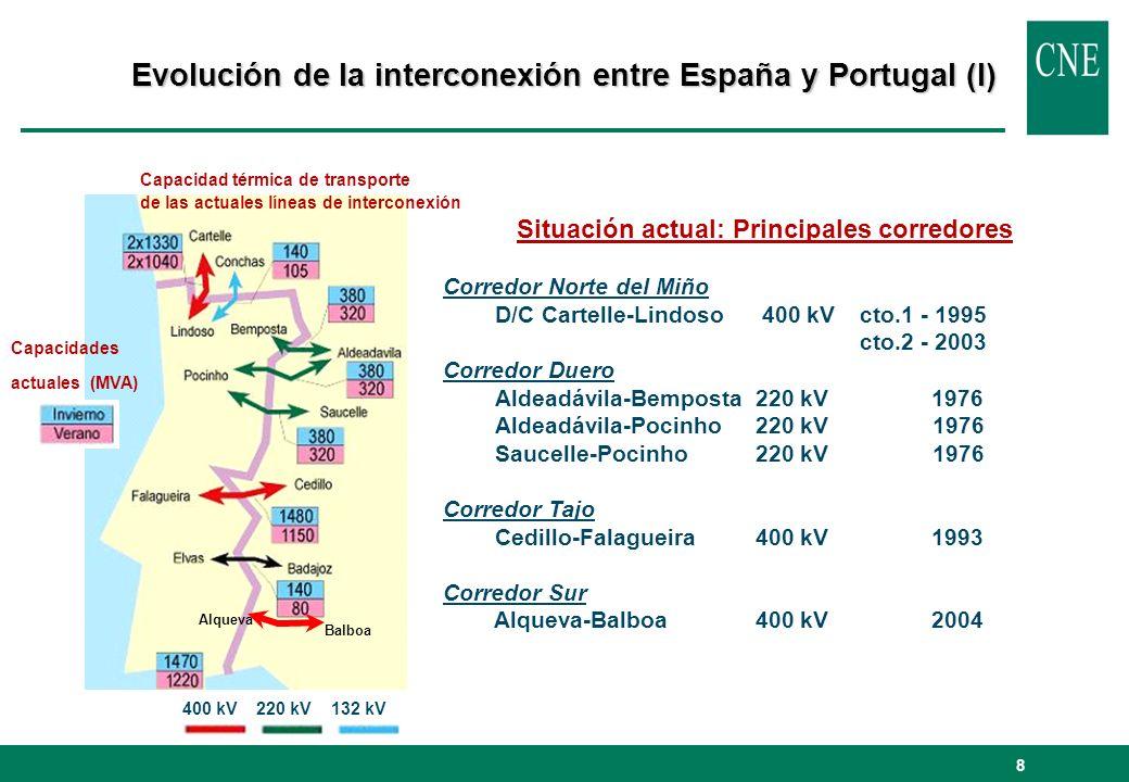 8 Evolución de la interconexión entre España y Portugal (I) Situación actual: Principales corredores Corredor Norte del Miño D/C Cartelle-Lindoso 400